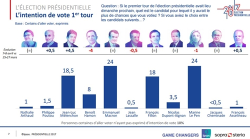 르 펜의 지지율 상승으로 선거 운동이 과열되고 있는 프랑스 대선