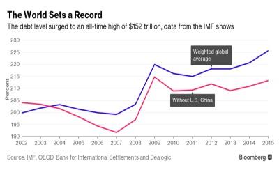 전 세계의 빚이 국가총생산을 합친 수의 세 배를 넘다.