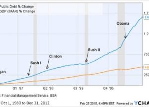 국가 부채가 20조 달러(약 2경2,656조원)를 넘어선 미국