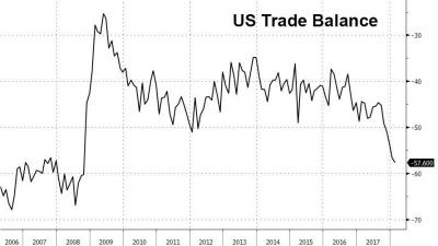 2008년 금융위기 이래로 최대 무역적자를 기록한 미국