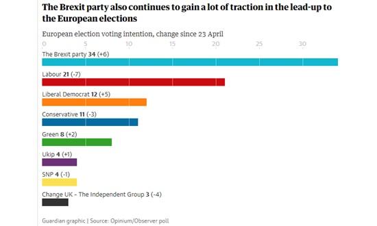 유럽 선거를 앞두고 높은 지지율을 보이고 있는 영국의 브렉시트당