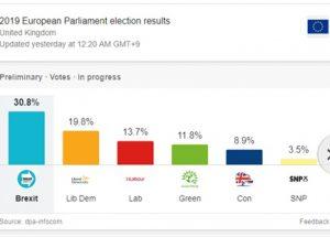 유럽의회 선거에서 압승한 영국의 브렉시트당