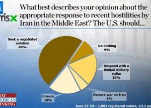 해리스X 여론조사, 이란에 대한 군사 행동을 원하는 미국인은 24%