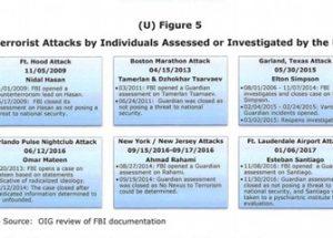미법무부 감찰 보고서, '미국 내 테러범의 40퍼센트가 FBI의 사전 조사를 받았다'