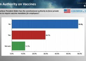 여론조사 응답자 59%, '바이든 대통령은 의무 접종을 명령할 권한이 없다'